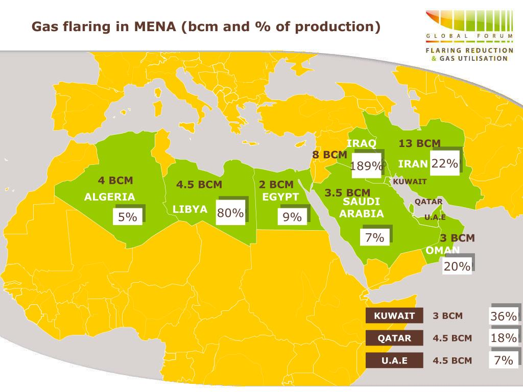 Gas flaring in MENA (bcm and % of production)