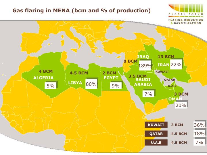 Gas flaring in mena bcm and of production