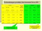 perkembangan produksi dan konsumsi beras dn