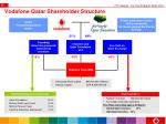 vodafone qatar shareholder structure