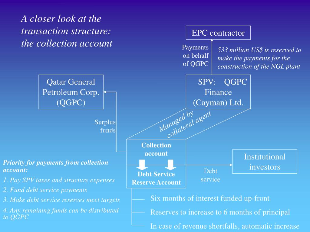 A closer look at the transaction structure: the collection account