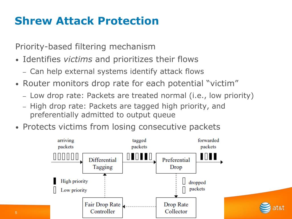 Shrew Attack Protection