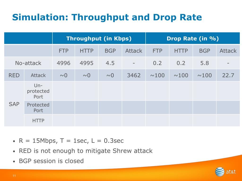 Simulation: Throughput and Drop Rate