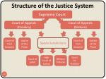 structure of the justice system