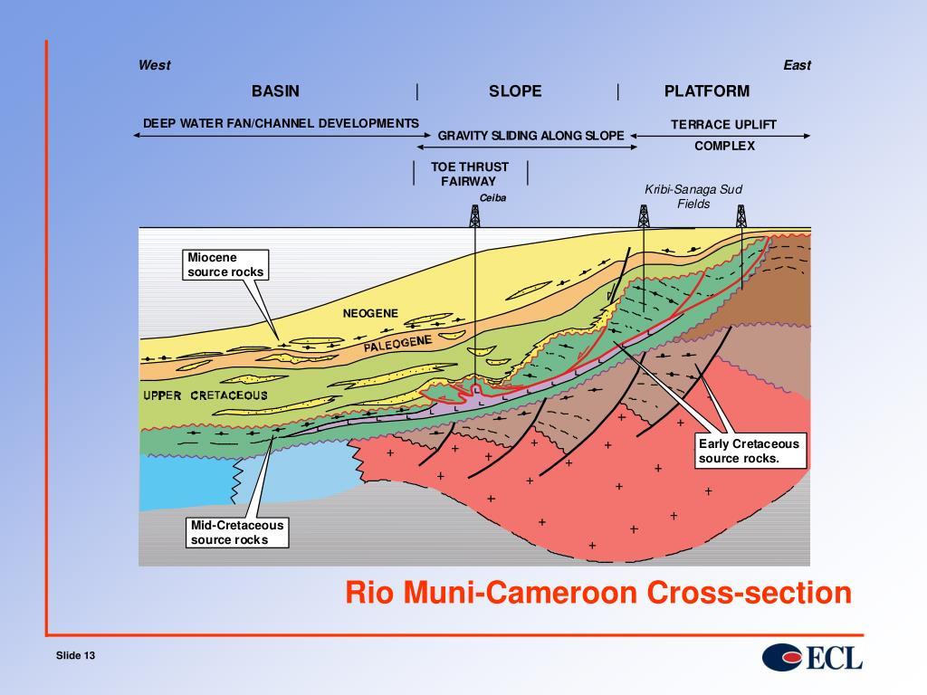Rio Muni-Cameroon Cross-section