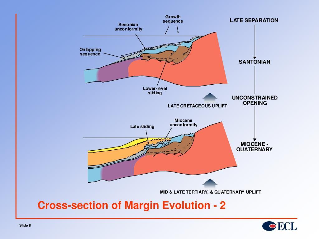 Cross-section of Margin Evolution - 2