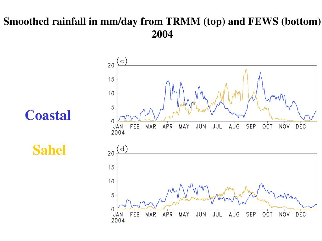 Smoothed rainfall in mm/day from TRMM (top) and FEWS (bottom)