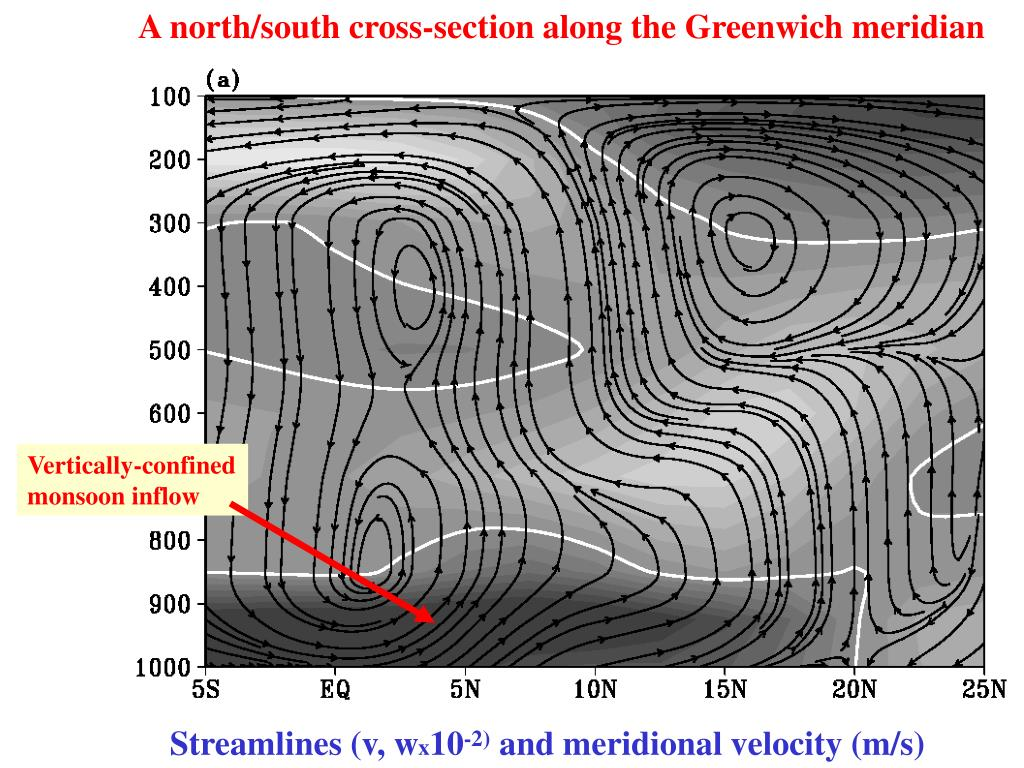 A north/south cross-section along the Greenwich meridian