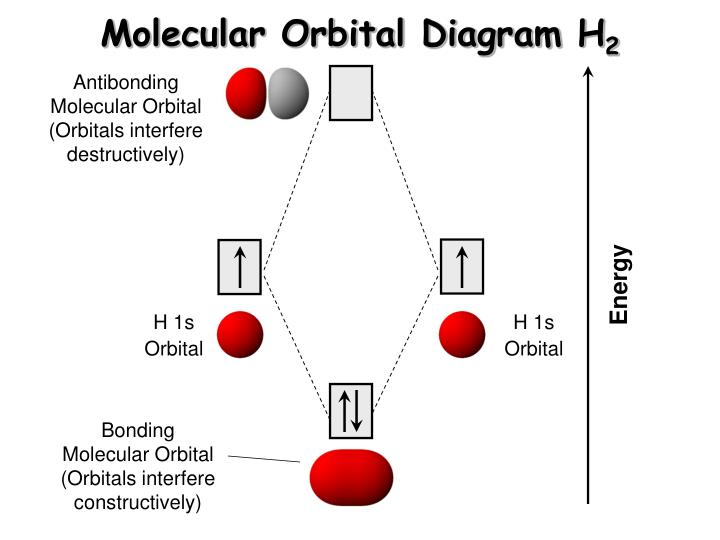 Ppt molecular orbital theory and charge transfer excitations molecular orbital diagram h2 ccuart Gallery