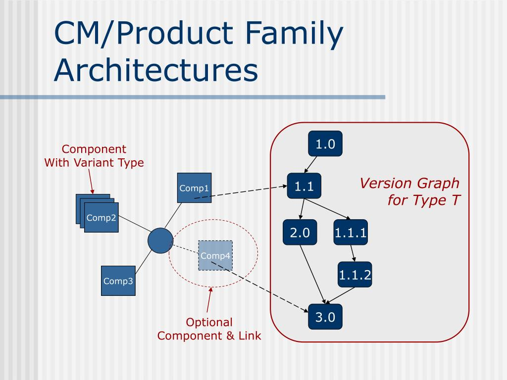 CM/Product Family Architectures