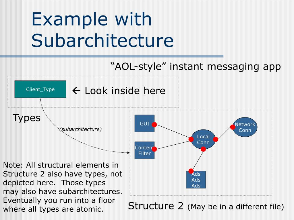 Example with Subarchitecture