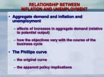relationship between inflation and unemployment