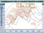 unemployment rates in selected industrial countries7