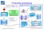 production processing