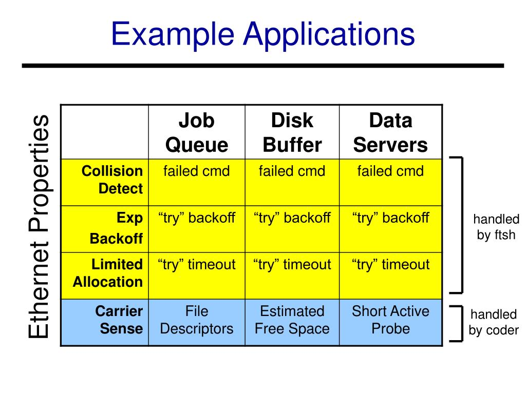 Example Applications