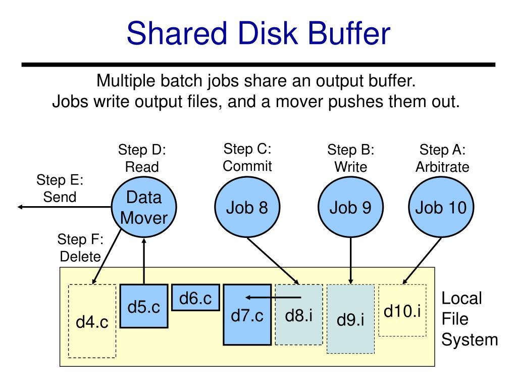 Shared Disk Buffer
