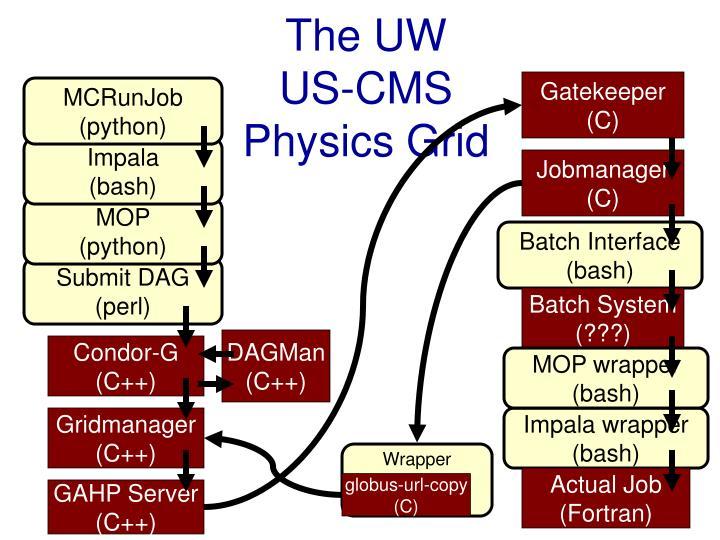 The uw us cms physics grid