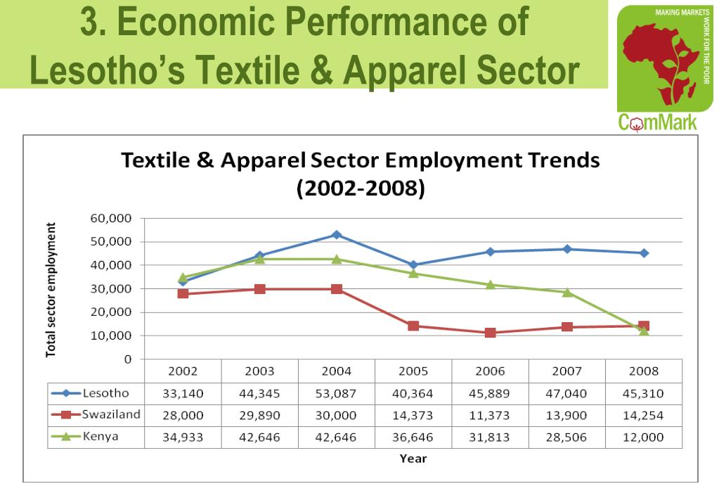 3. Economic Performance of Lesotho's Textile & Apparel Sector