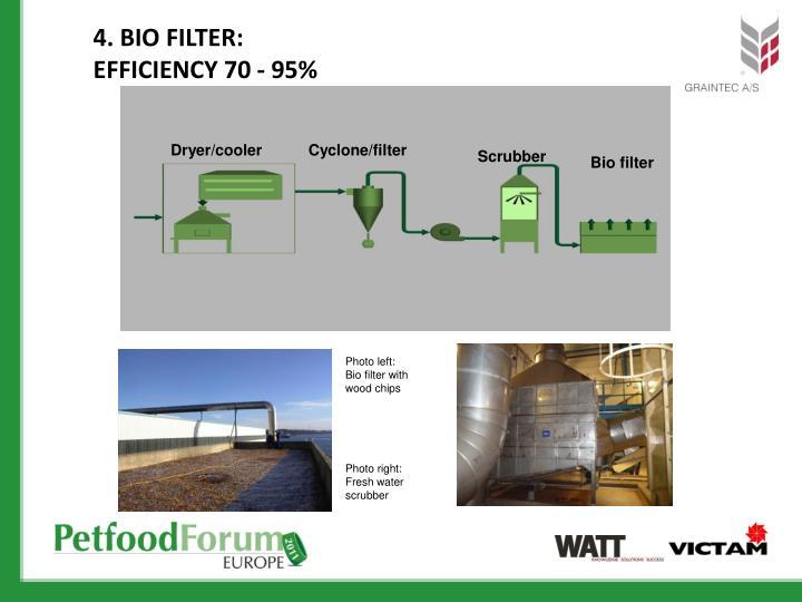 4. Bio Filter: