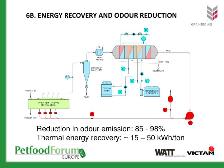 6B. Energy recovery and odour reduction