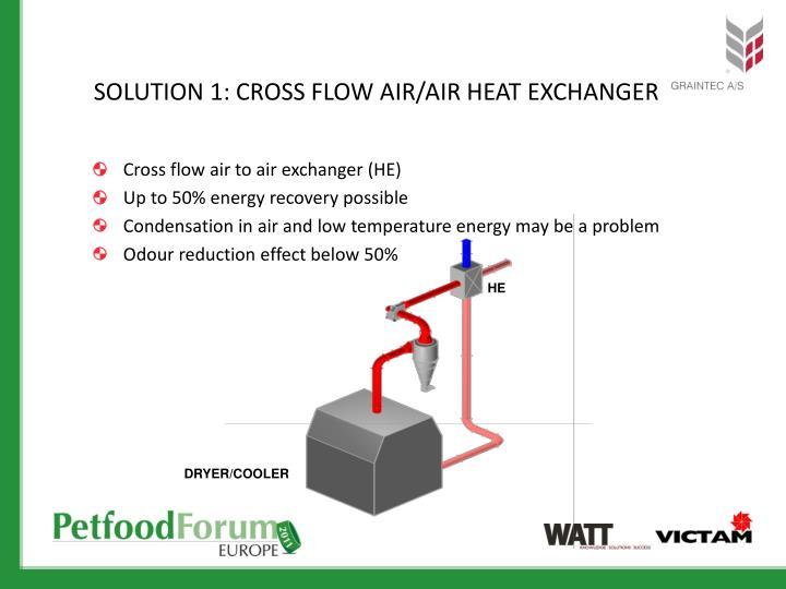 SOLUTION 1: Cross flow AIR/AIR HEAT EXCHANGER