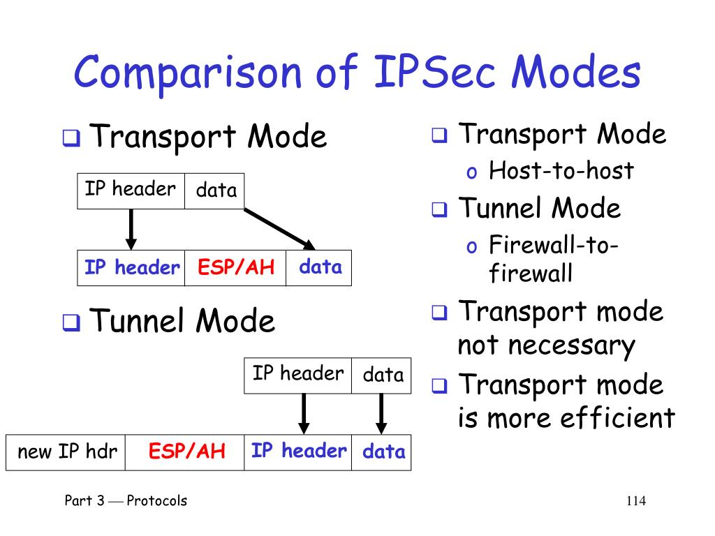 Comparison of IPSec Modes