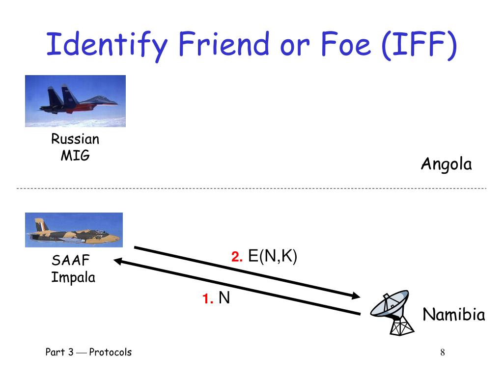 Identify Friend or Foe (IFF)