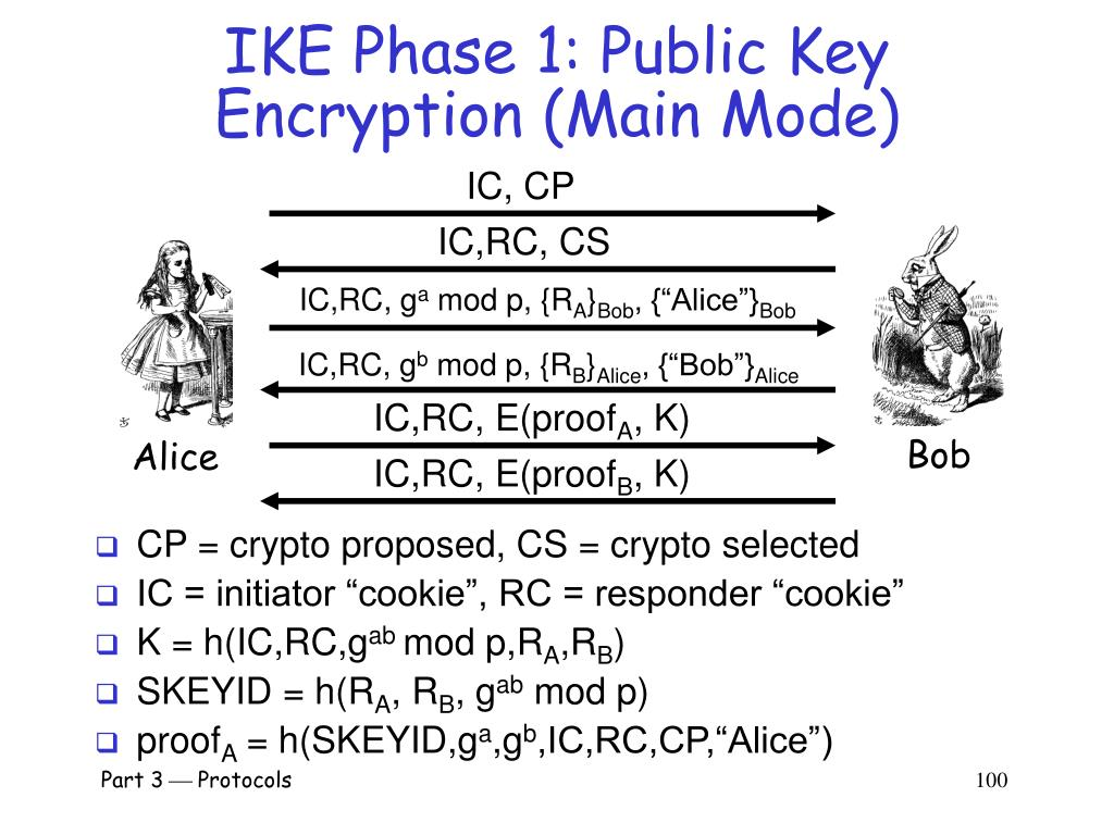 IKE Phase 1: Public Key Encryption (Main Mode)