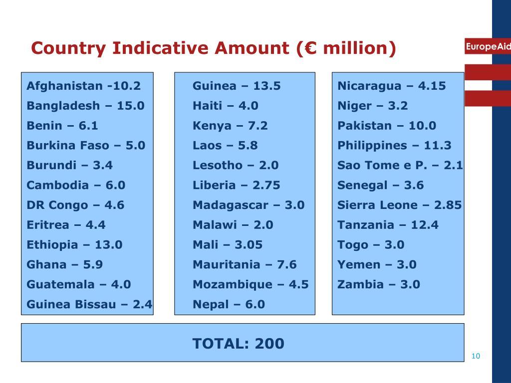 Country Indicative Amount (€ million)