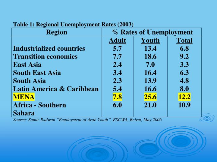 Rural youth unemployment and coping strategies in the near east and north africa nena region