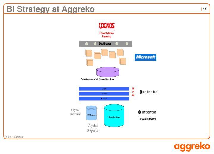 BI Strategy at Aggreko