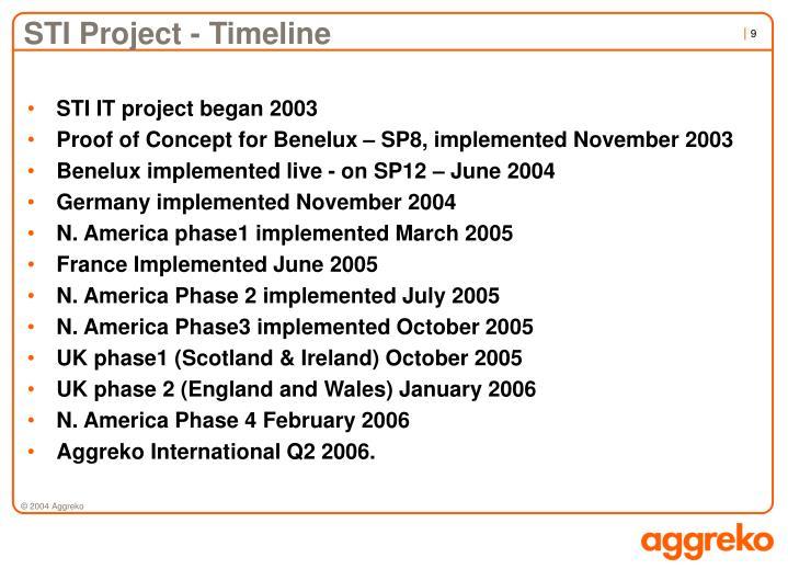 STI Project - Timeline