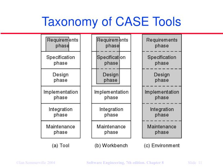 Taxonomy of CASE Tools