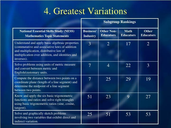 4. Greatest Variations