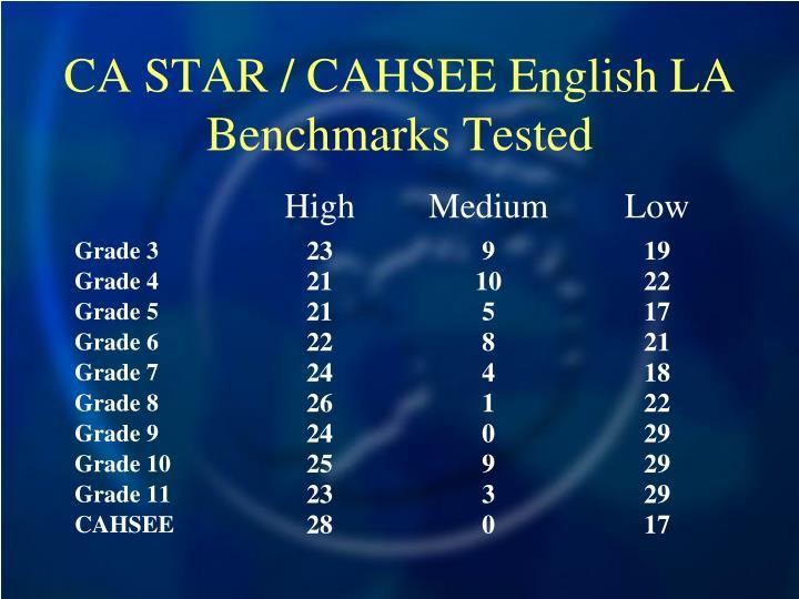CA STAR / CAHSEE English LA