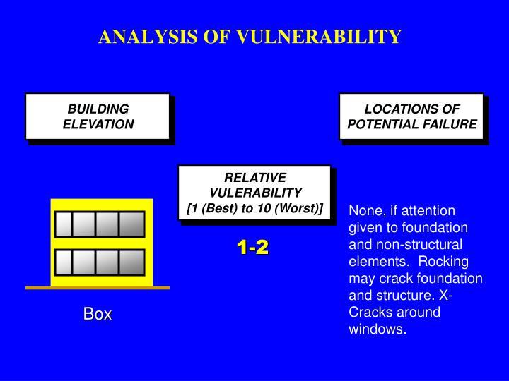 ANALYSIS OF VULNERABILITY