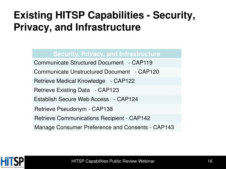 Existing HITSP Capabilities -