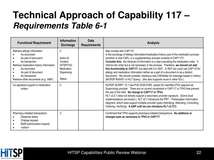 Technical Approach of Capability 117 –