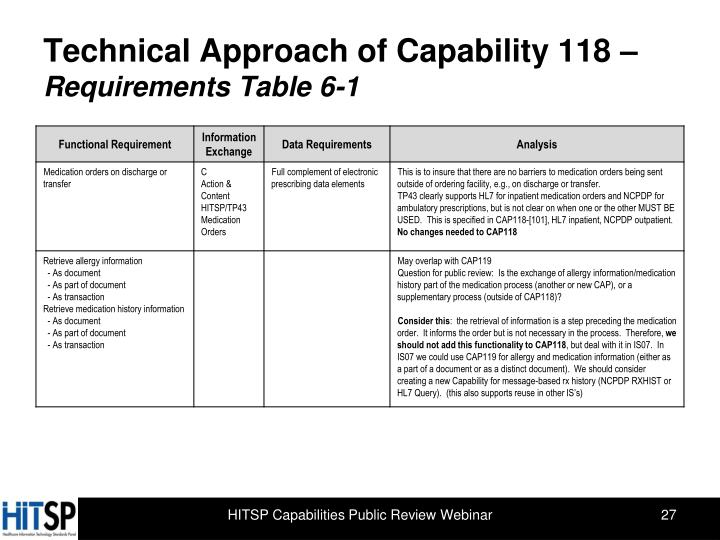 Technical Approach of Capability 118 –