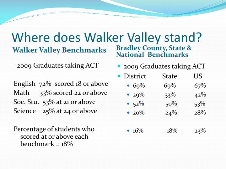 Where does Walker Valley stand?