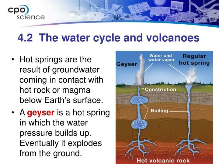 Hot springs are the result of groundwater coming in contact with hot rock or magma below Earth's surface.