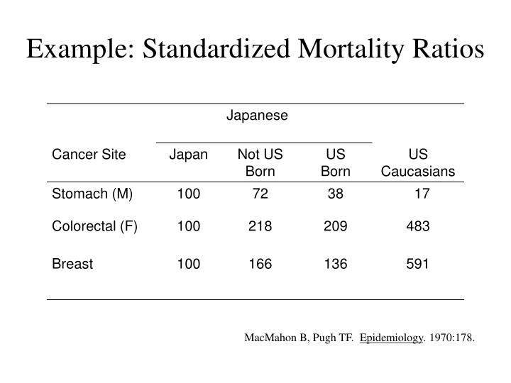 Example: Standardized Mortality Ratios