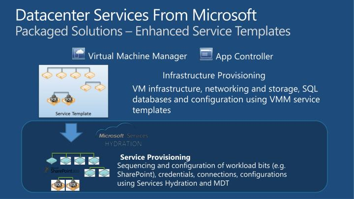 Datacenter Services From Microsoft