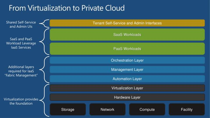 From Virtualization to