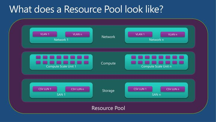 What does a Resource Pool look like?