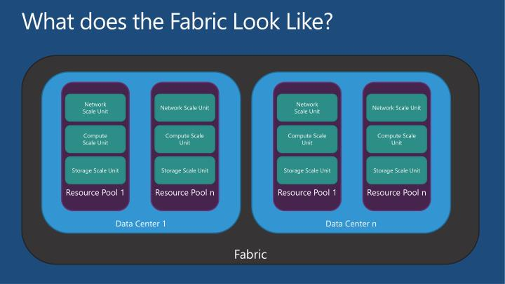 What does the Fabric Look Like?