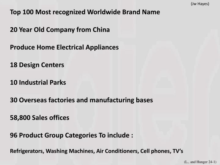 Top 100 Most recognized Worldwide Brand Name