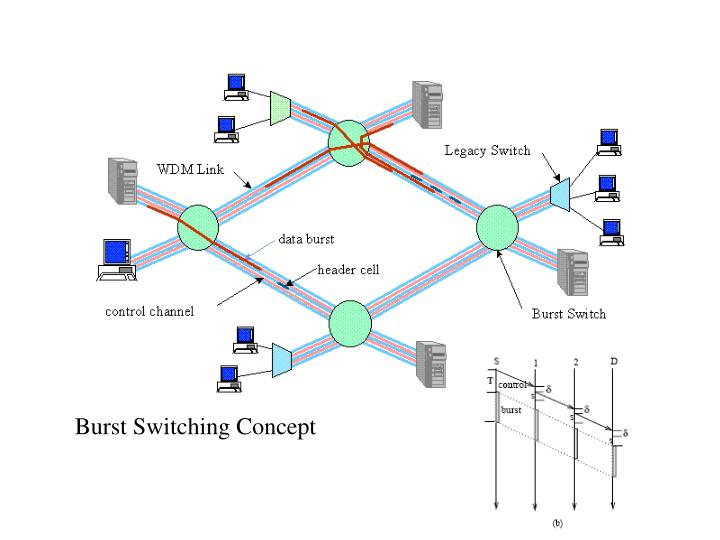 optical packet switching Optical circuit switching (ocs) is an optical networking technology in ocs, the network is configured to establish acircuit, from an entry to an exit node, by adjusting the optica lcross connect circuits in the core routers in a manner that the data signal, in an optical form, can travel in an all-optical manner from the entry to the exit node.