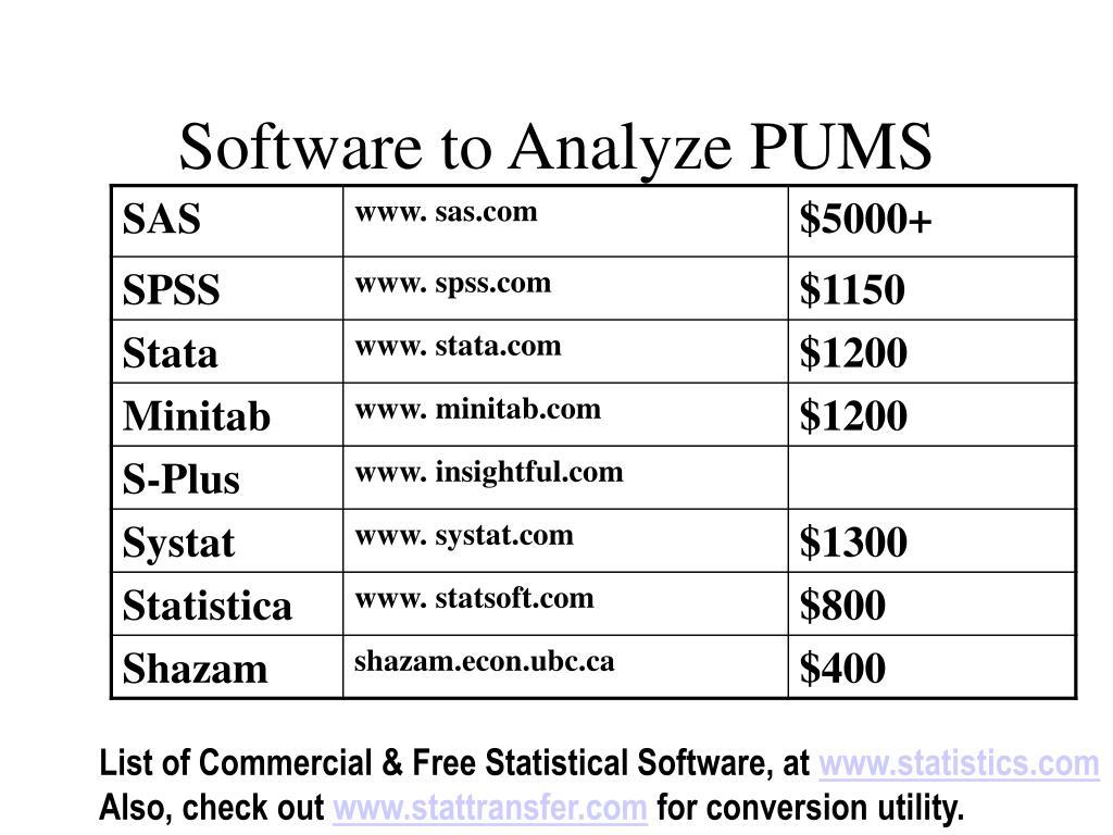 Software to Analyze PUMS