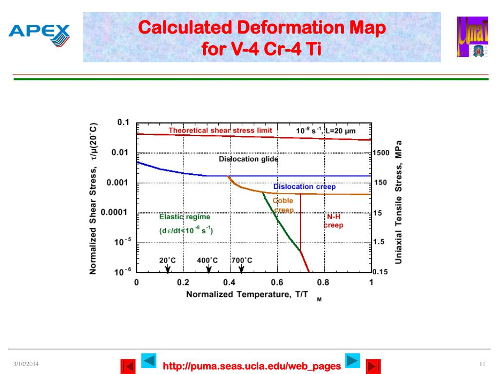 Calculated Deformation Map